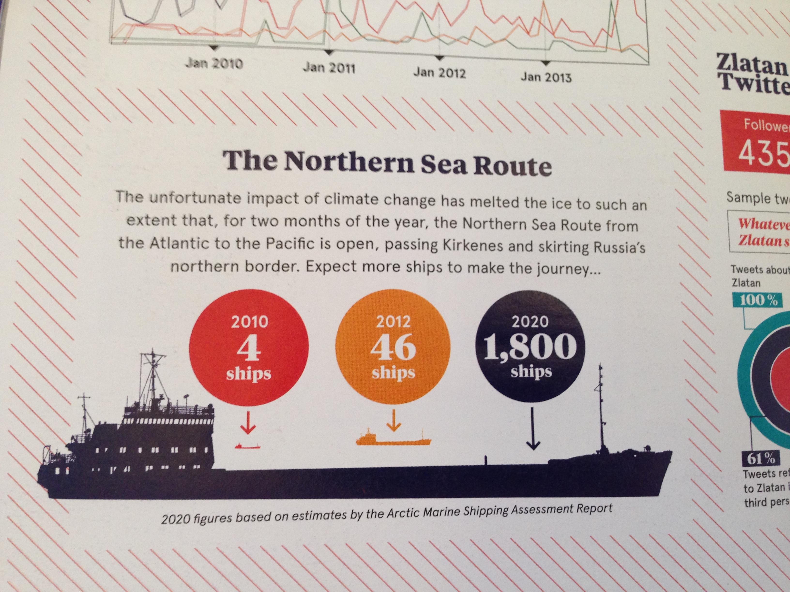The Northern Sea Route – some estimates